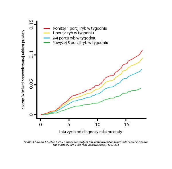 Wykres_prostata