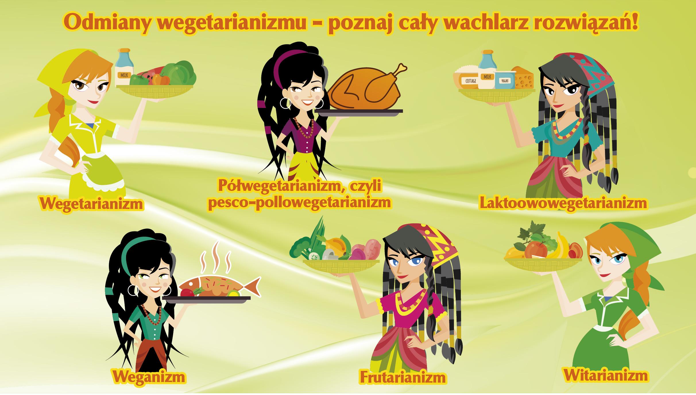 wegetarianizm odmiany