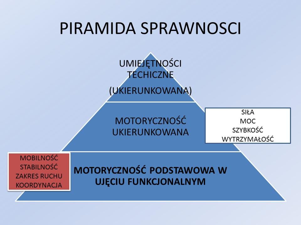 piramida-sprawnosci