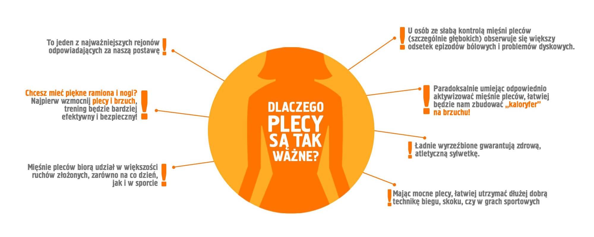 infografika plecy_dlaczego plecy są wazne